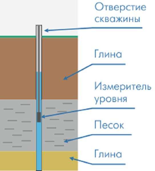 Скважина в глине